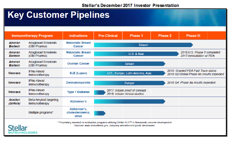 SBOT: Important Clinical Program Related Milestones Upcoming