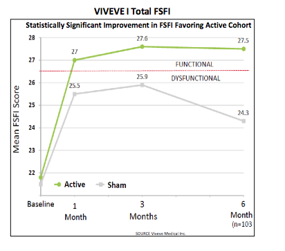 VIVE: Sub-Analysis Provides Additional Confidence in Eventual Success of VIVEVE II